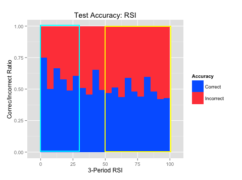Naïve Bayes Training Accuracy