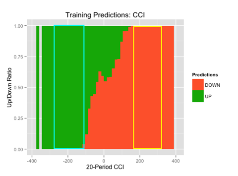 Naïve Bayes Training Predictions