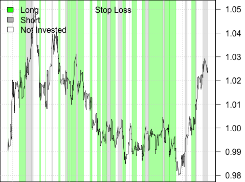 Long/Short Strategy with Stoploss
