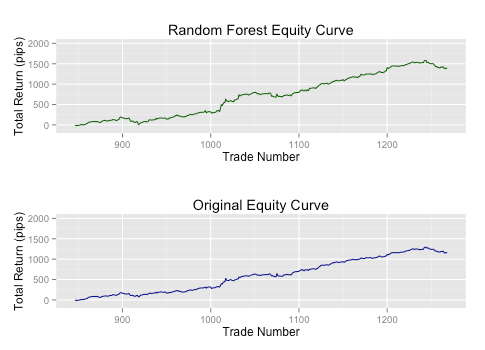TRAIDE Random Forest Equity Curve