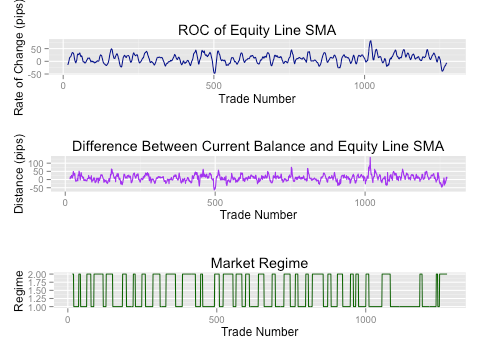 TRAIDE Hidden Markov Model Equity and SMA